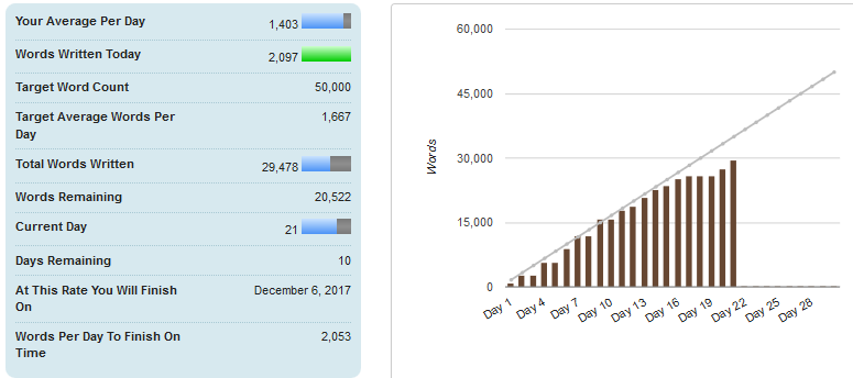 NaNoWriMo 2017 Two-Thirds Update